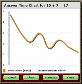 answer time chart